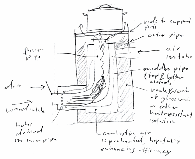 sketch of a rocket stove with added heat-exchanger